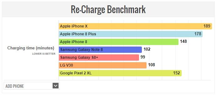 Prueba de autonomía: iPhone X frente a otros tope de gama actuales 34
