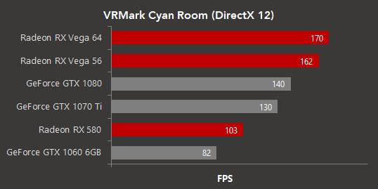 Las Radeon RX Vega arrasan en VRMark Cyan Room (DirectX 12) 29