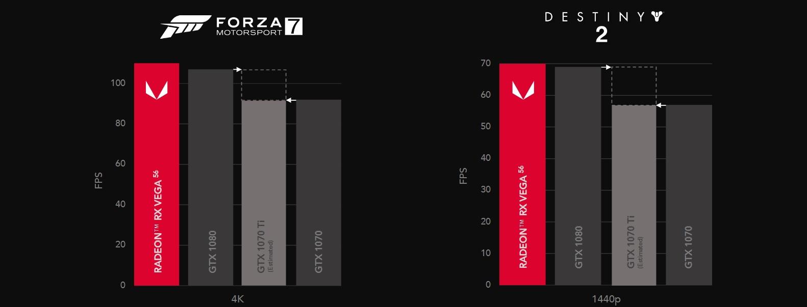La Radeon RX Vega 56 supera a la GTX 1080 en algunos juegos, la optimización es clave 32