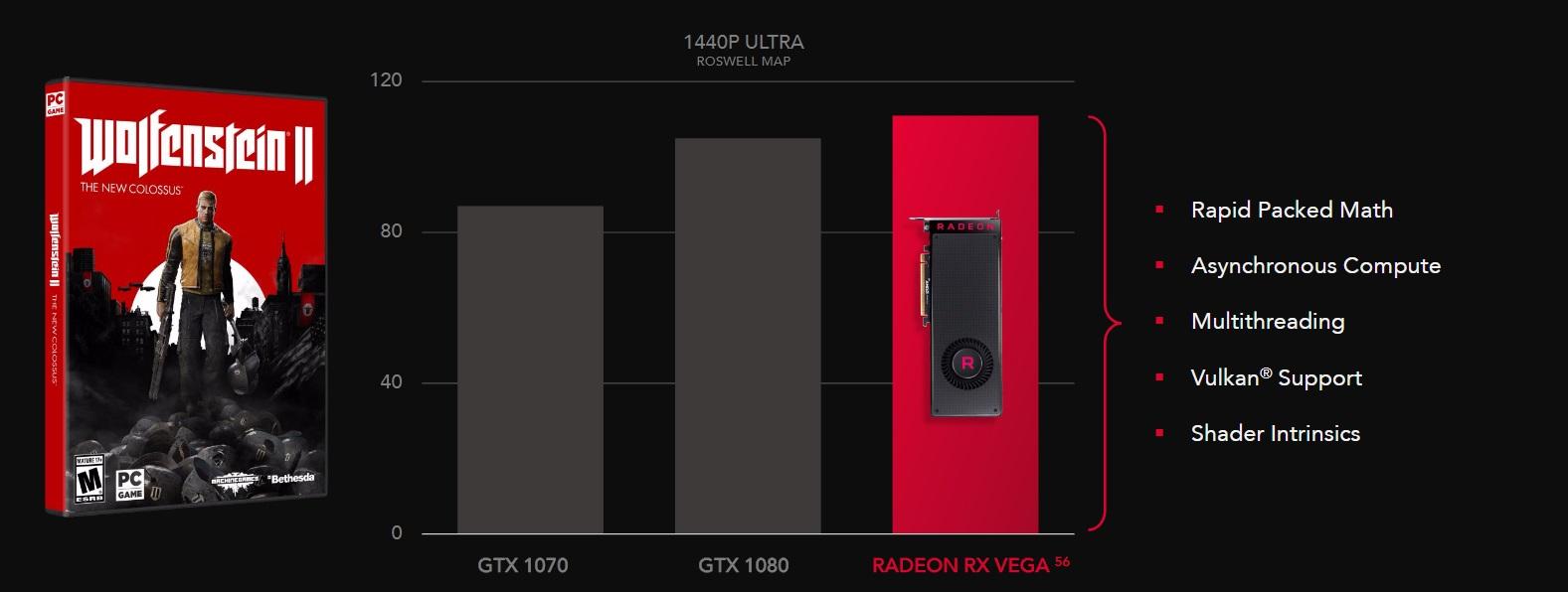 La Radeon RX Vega 56 supera a la GTX 1080 en algunos juegos, la optimización es clave 34