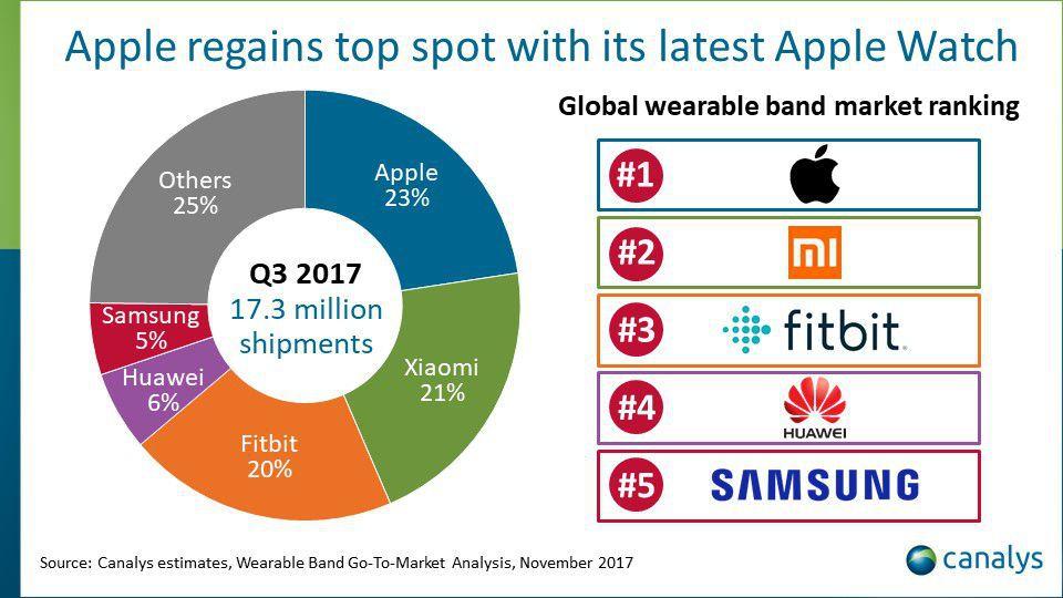Apple alcanza el liderato en wearables gracias al Watch series 3 31