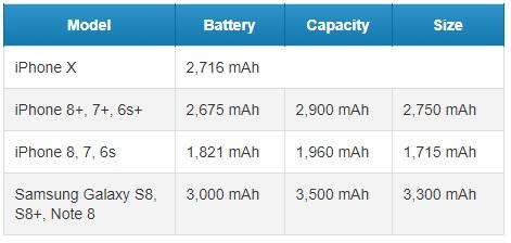 Prueba de autonomía: iPhone X frente a otros tope de gama actuales 30