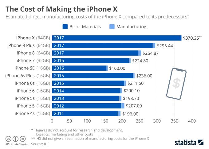 Estos han sido los costes de materiales del iPhone 4S al iPhone X 32