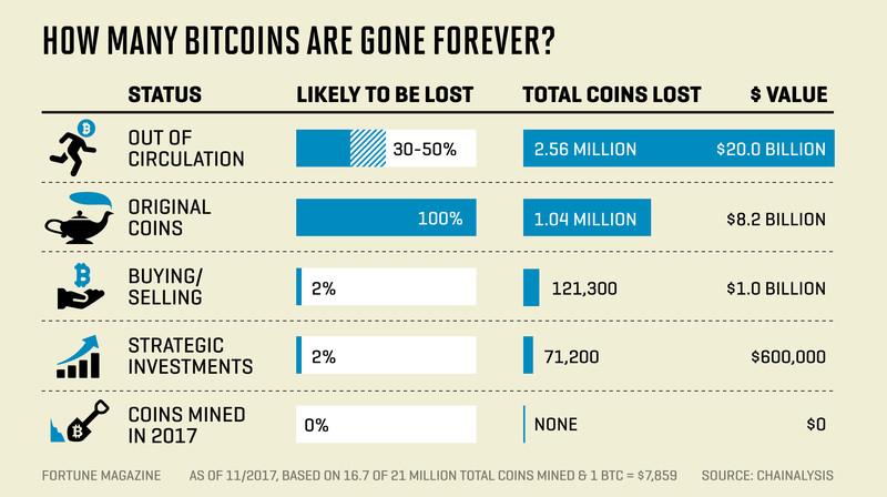 Casi 4 millones de Bitcoins se han perdido durante los últimos años 33