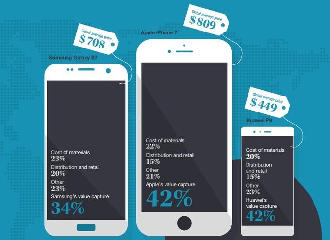 Huawei y Apple tienen un gran margen de beneficio por smartphone vendido 30