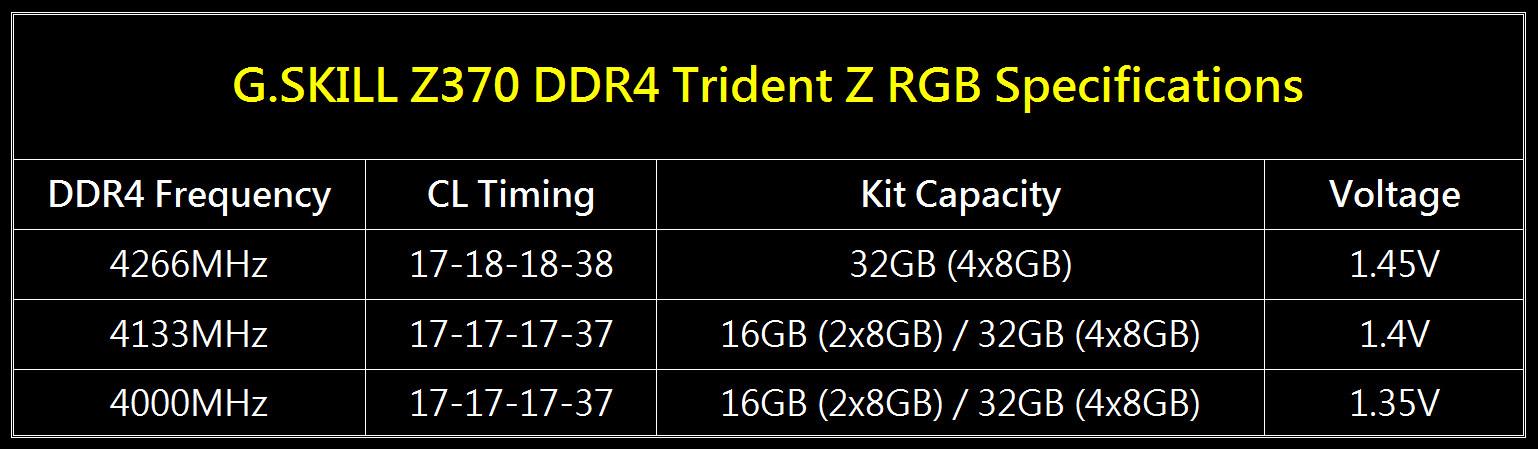 G.Skill anuncia kits Trident Z RGB a 4.266 MHz con latencias muy ajustadas 32