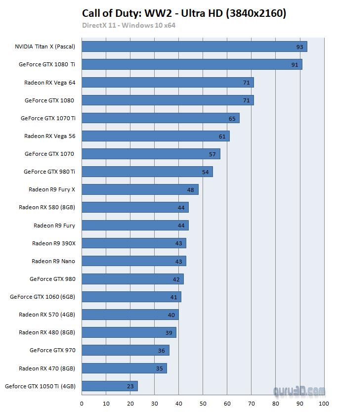 Análisis de rendimiento de Call of Duty: WWII en PC 35