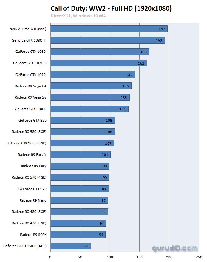 Análisis de rendimiento de Call of Duty: WWII en PC 31
