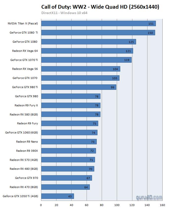Análisis de rendimiento de Call of Duty: WWII en PC 33