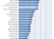 Primeros análisis de rendimiento de la GTX 1070 TI de NVIDIA 32