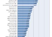 Primeros análisis de rendimiento de la GTX 1070 TI de NVIDIA 36