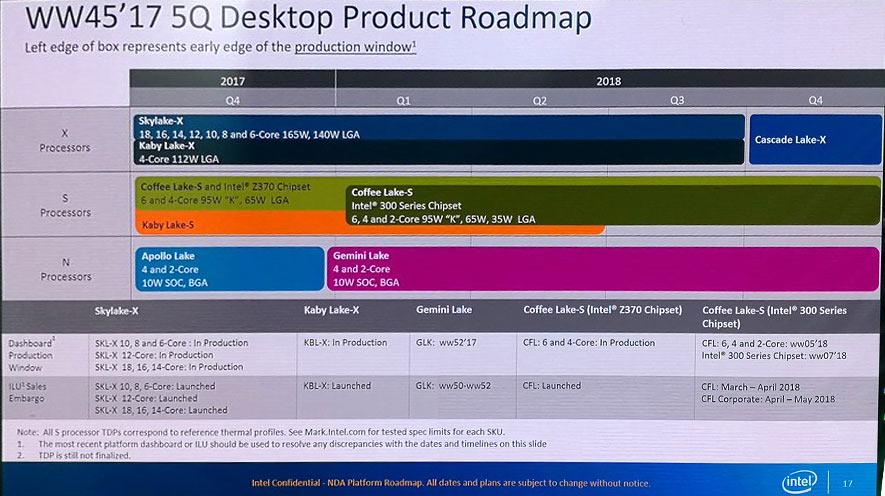 Cascade Lake-X será la sucesora de Skylake-X de Intel 31