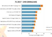 Análisis de rendimiento de la Sapphire Radeon RX Vega 64 Nitro+ 43