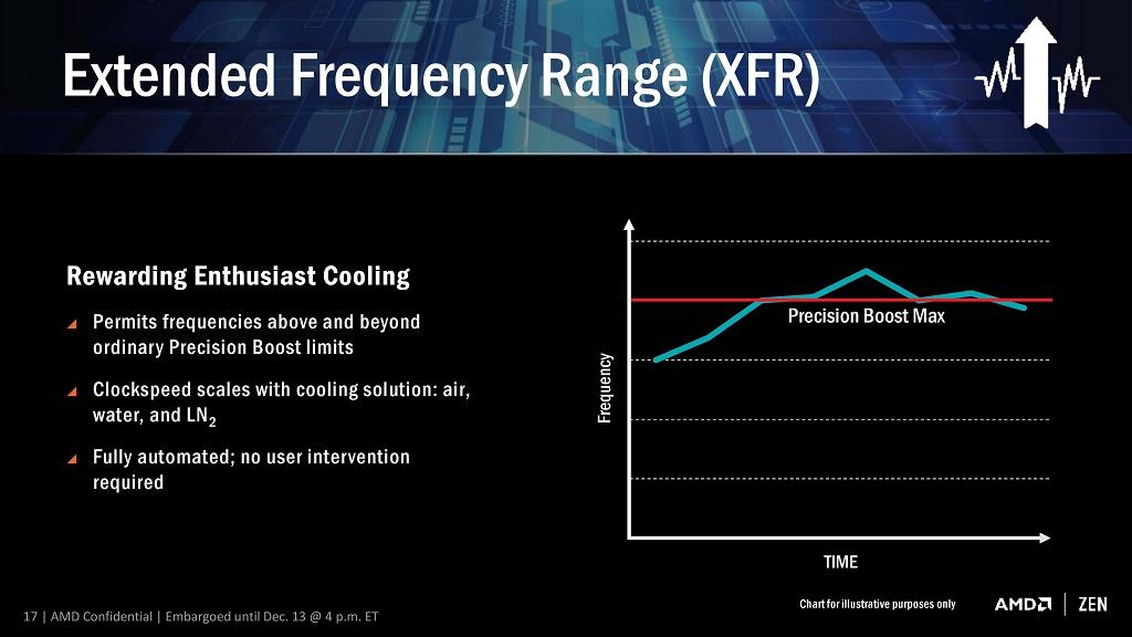 Ryzen Mobile cuenta con la tecnología XFR Boost para mejorar el rendimiento 29