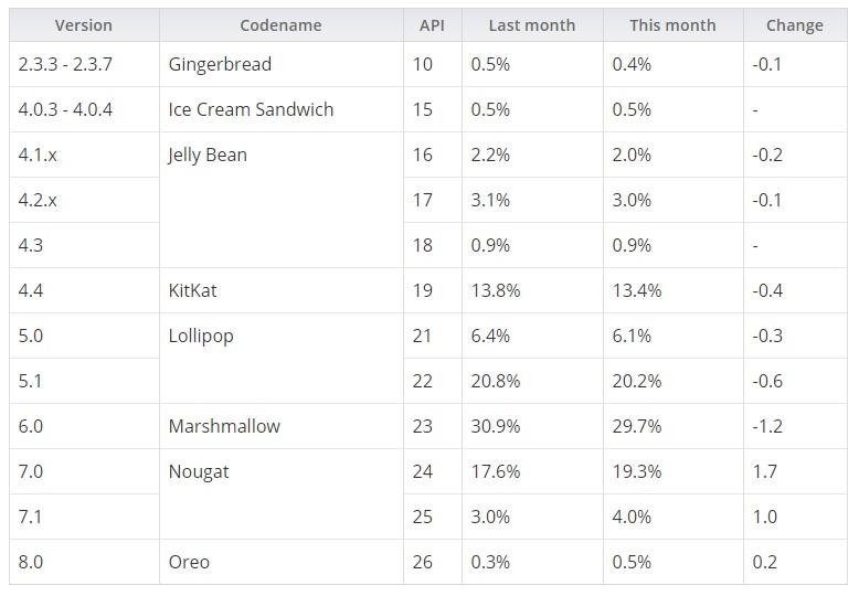 Android Oreo tiene un 0,5% de cuota de mercado, Android N un 23,3% 33