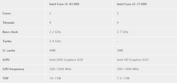 El Core i3 8130U no tendrá cuatro núcleos, pero sí modo turbo 35