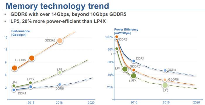 Micron afrontará 2018 con una fuerte apuesta por la memoria GDDR6 32