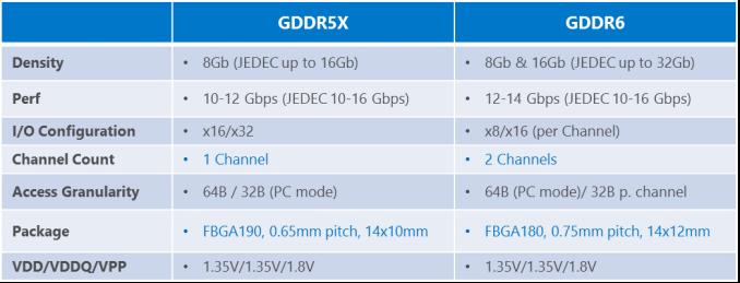 Micron afrontará 2018 con una fuerte apuesta por la memoria GDDR6 34