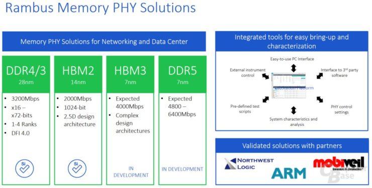 La memoria HBM3 podría doblar la velocidad de la actual HBM2 32