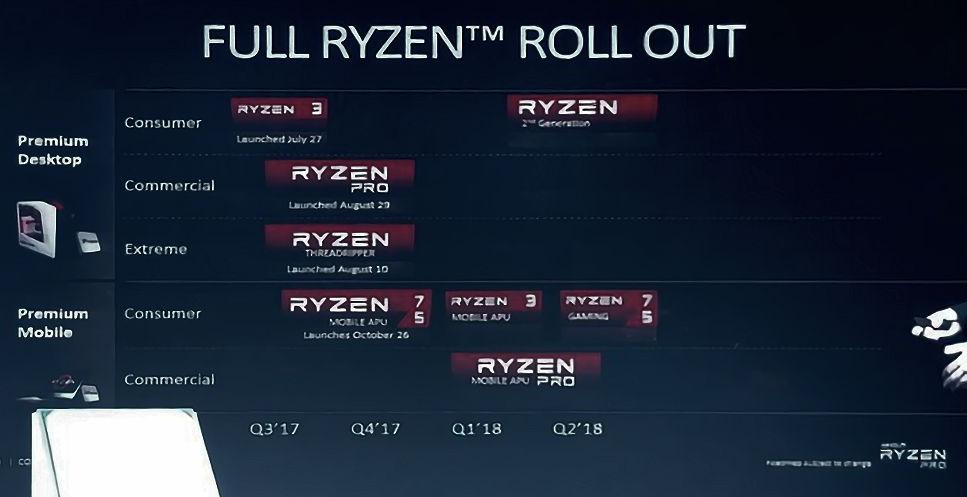 AMD confirma nuevos procesadores Zen para el T1 de 2018, no serán Ryzen 2 30