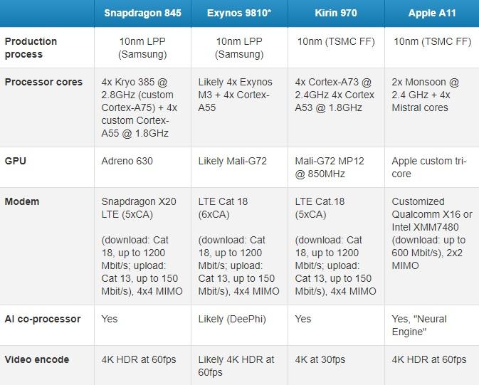 Comparativa: Kirin 970, Apple A11 Bionic, Snapdragon 845 y Exynos 9810 33