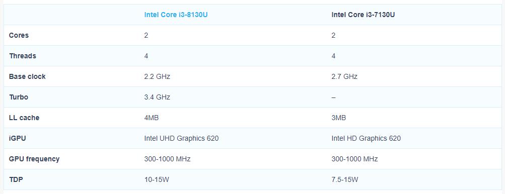 Especificaciones del Core i3 8310U; dos núcleos y cuatro hilos a 3,4 GHz 32