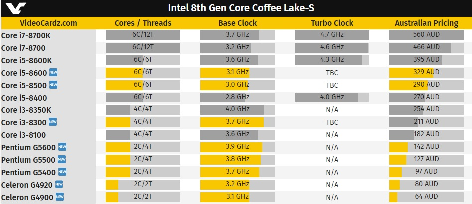 Core i3-8300 y Core i5-8500 listados, precios 30