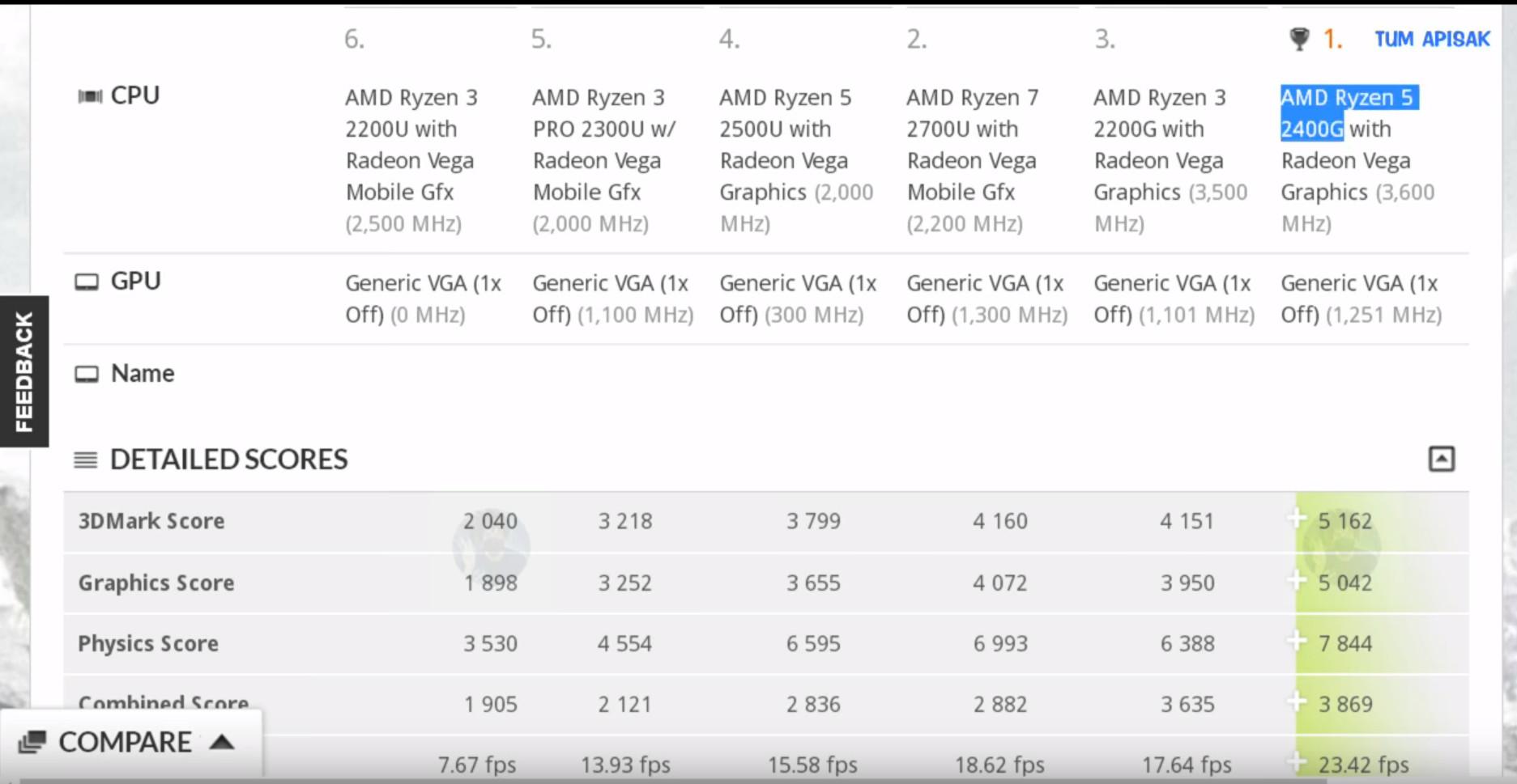 La GPU del Ryzen 5 2400G rinde como las Radeon RX 550-RX 560 de AMD 31