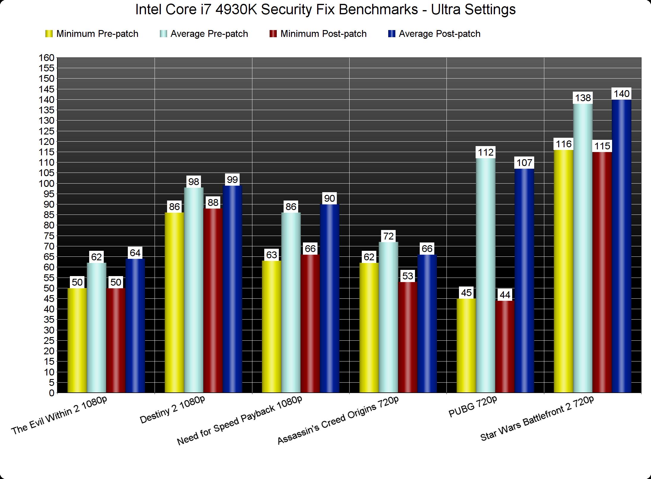 Rendimiento en juegos tras el parche de seguridad de Windows 10 contra Spectre y Meltdown 32