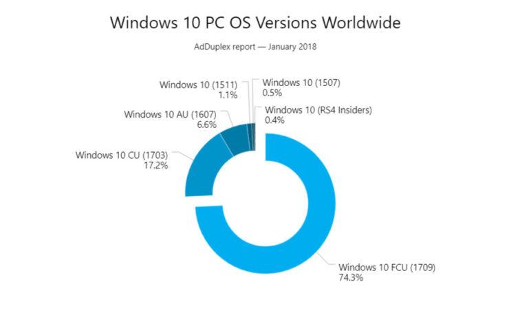 Windows 10 Fall Creators Update ya tiene un 75% de cuota 31