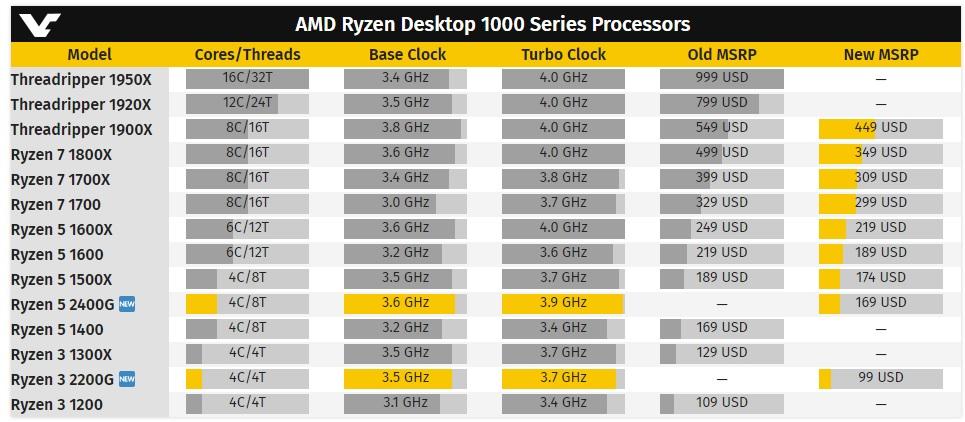 AMD baja el precio de sus procesadores Ryzen serie 1000 33