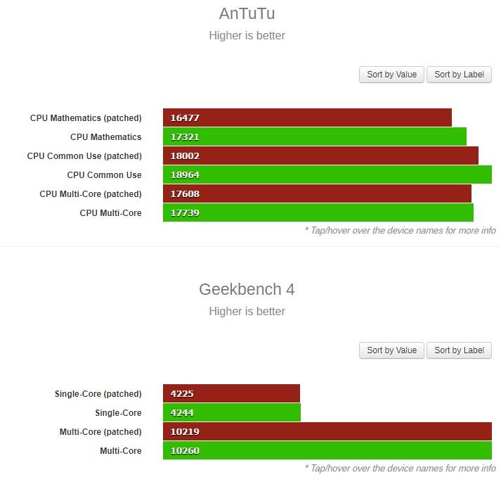 Rendimiento de los iPhone 7 y iPhone 8 tras los parches contra Meltdown y Spectre 31