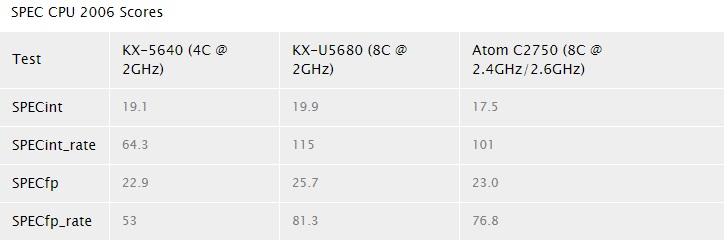 VIA lanza sus nuevos SoCs Zhaoxin con CPU x86 de cuatro y ocho núcleos 38
