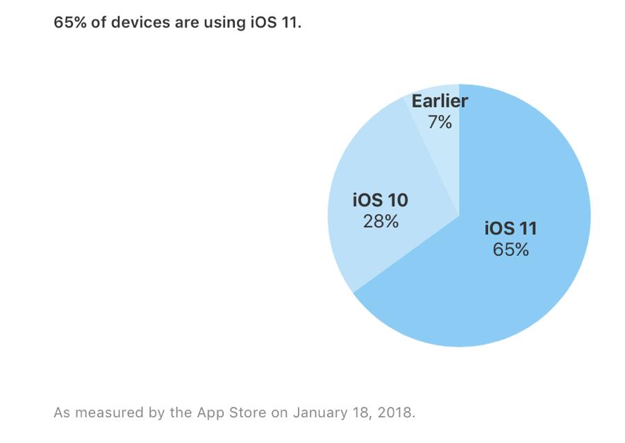 Un 65% de los dispositivos Apple utilizan iOS 11; un 28% siguen en iOS 10 29