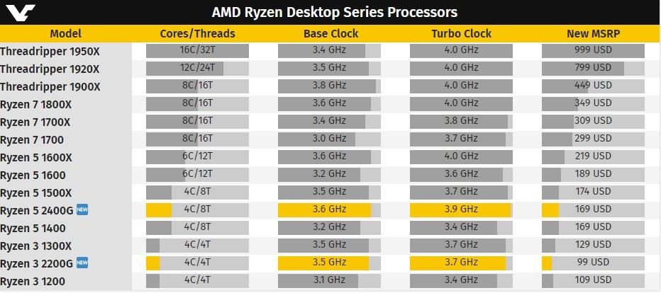 Prueba de rendimiento de la APU AMD Ryzen 5 2400G 31