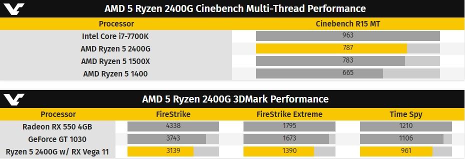 Prueba de rendimiento de la APU AMD Ryzen 5 2400G 33