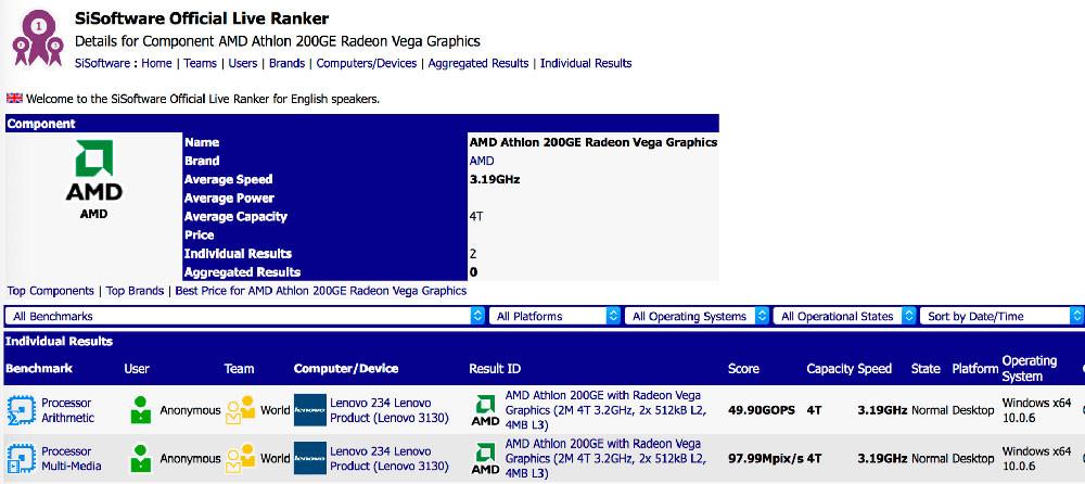 Listado un Athlon 200GE en SiSoft SANDRA, especificaciones 31
