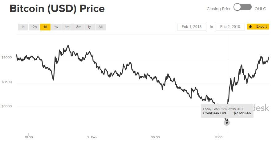 Bitcoin sigue cayendo y registra un mínimo por debajo de los 8.000 dólares 33