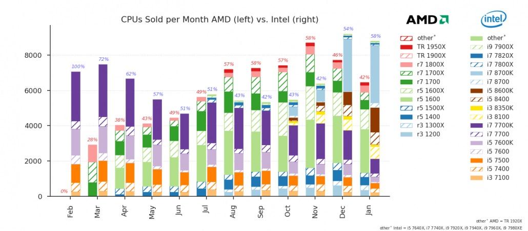 Coffee Lake ha ayudado a Intel a volver a adelantar a Ryzen de AMD 39