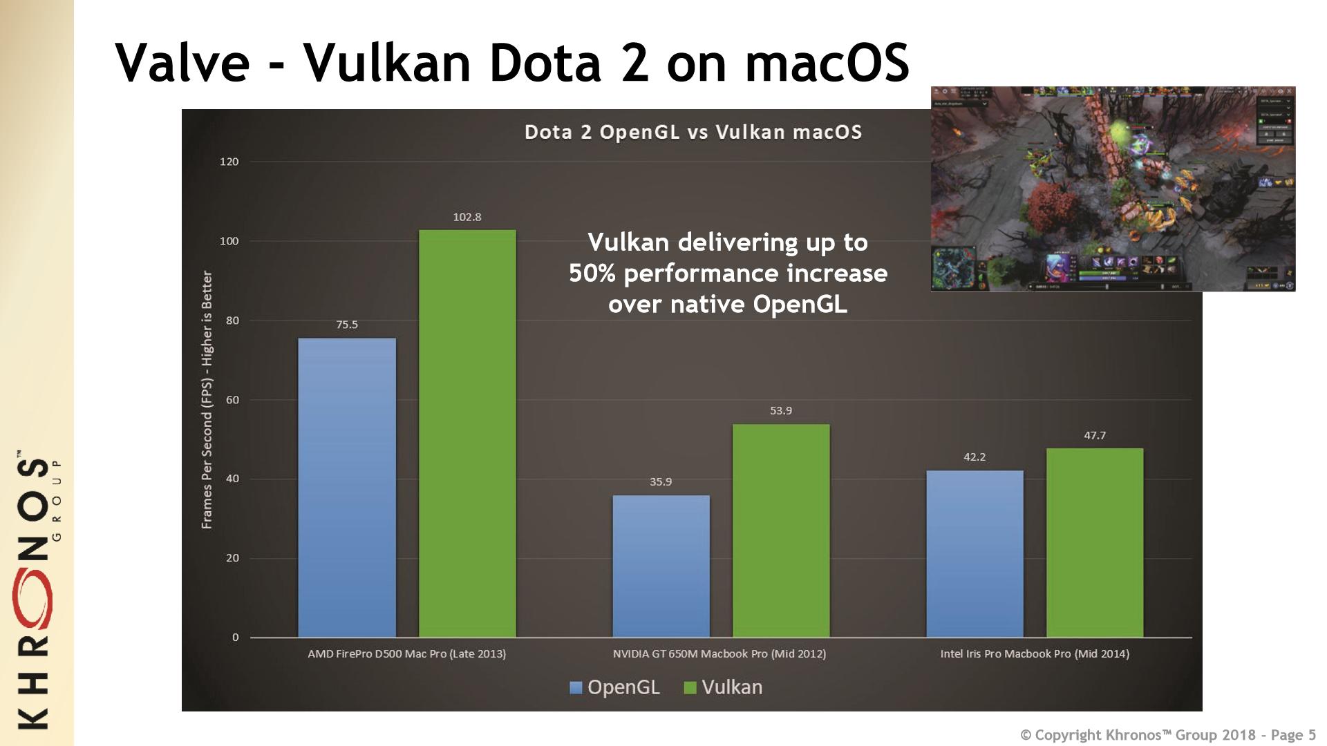 Vulkan llega a MacOS e iOS, a pesar de Apple 32