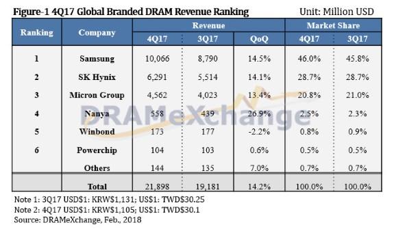 El mercado de la DRAM seguirá revuelto en 2018, subirán precios 35