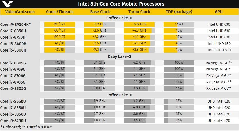 Nuevos procesadores Core 8000 para portátiles con seis núcleos en abril 31