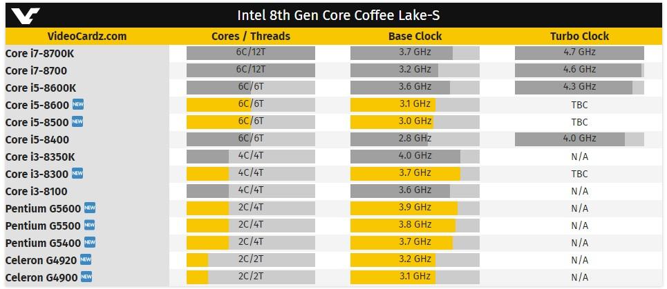 Los nuevos procesadores Coffee Lake de Intel llegan al mercado; precios 29