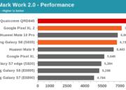 Especificaciones completas y rendimiento del Snapdragon 845 de Qualcomm 36