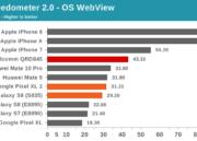Especificaciones completas y rendimiento del Snapdragon 845 de Qualcomm 34