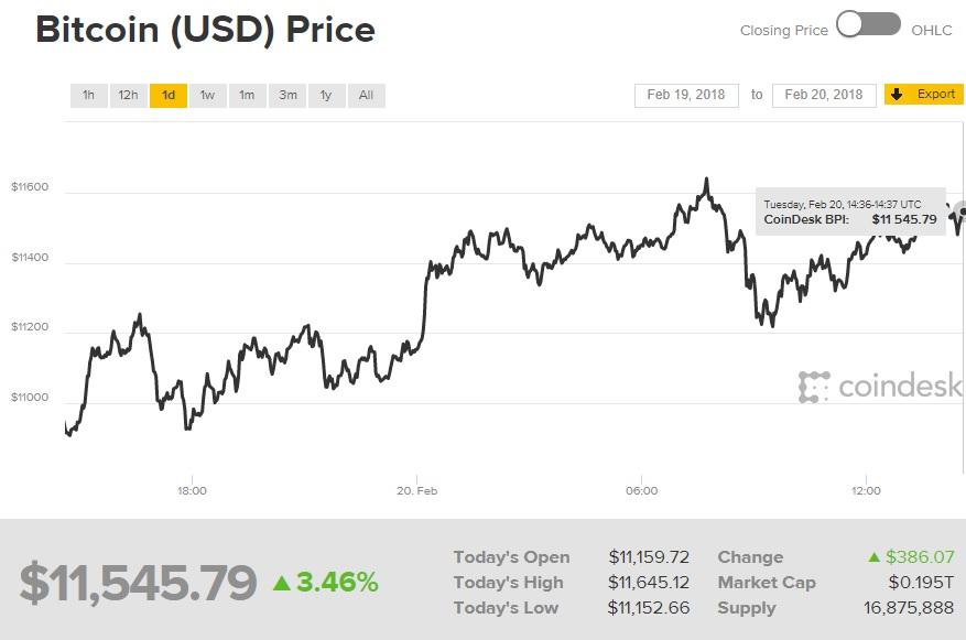 Bitcoin ha empezado a estabilizarse; ya supera los 11.000 dólares 32