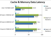 Análisis de los procesadores Ryzen 5 2600 y Ryzen 7 2700X 63