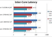 Análisis de los procesadores Ryzen 5 2600 y Ryzen 7 2700X 53
