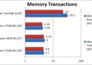 Análisis de los procesadores Ryzen 5 2600 y Ryzen 7 2700X 45