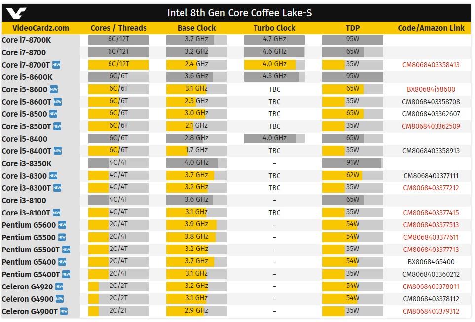 Listados nuevos procesadores Intel Coffee Lake-S 30